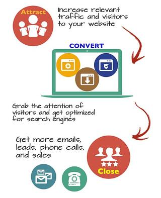 The Essence of Inbound Marketing: Attract, Convert visitors to leads, Close leads to customers