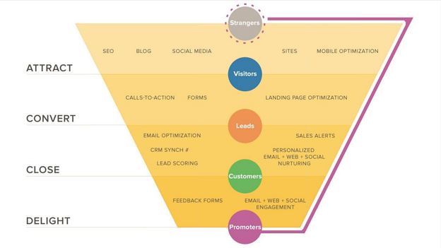 The Inbound Methodology on its side creates a sales funnel aligned to the Inbound marketing Methodogy